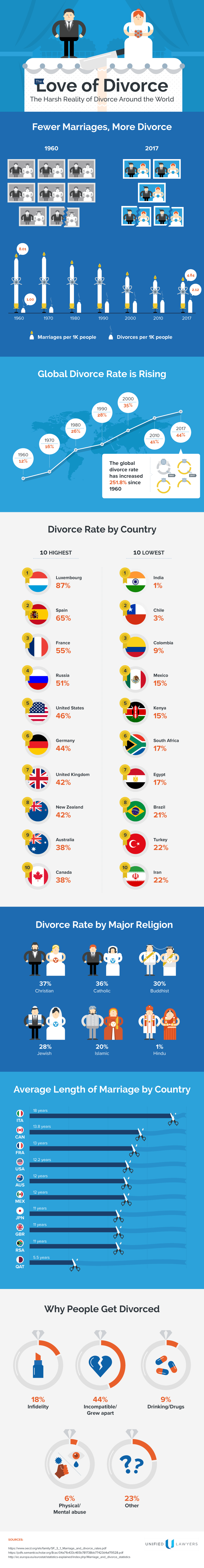 آمار جهانی طلاق  آمار جهانی طلاق love of divorce rates around the world